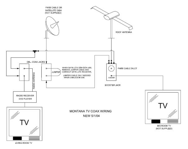 you would need to insert your dvd player where the loop cable is  so the  output of the dvd goes to the bedroom then is rebroadcast to both bedroom  and